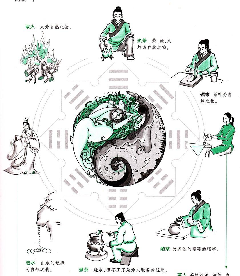 Схема обучения чайному искусству :)